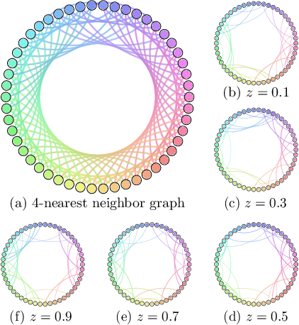 Figure 1 for Post-Regularization Inference for Time-Varying Nonparanormal Graphical Models