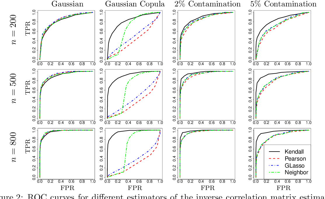 Figure 3 for Post-Regularization Inference for Time-Varying Nonparanormal Graphical Models