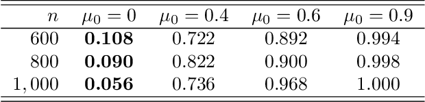 Figure 2 for Post-Regularization Inference for Time-Varying Nonparanormal Graphical Models