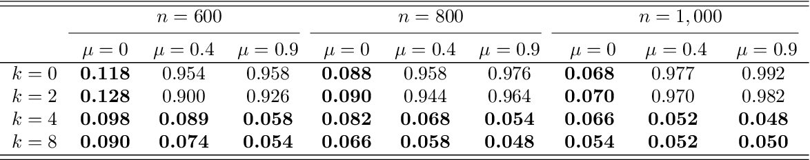 Figure 4 for Post-Regularization Inference for Time-Varying Nonparanormal Graphical Models