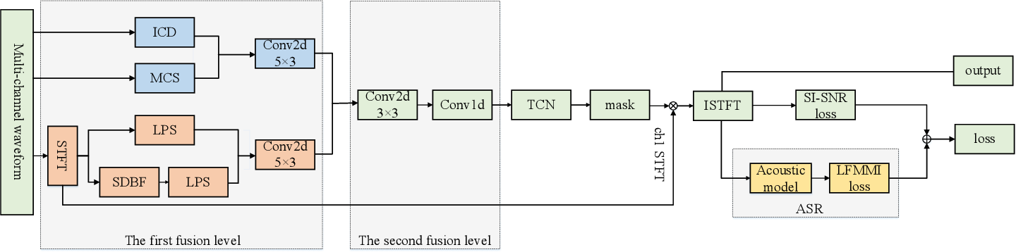 Figure 1 for Multi-channel Speech Enhancement with 2-D Convolutional Time-frequency Domain Features and a Pre-trained Acoustic Model