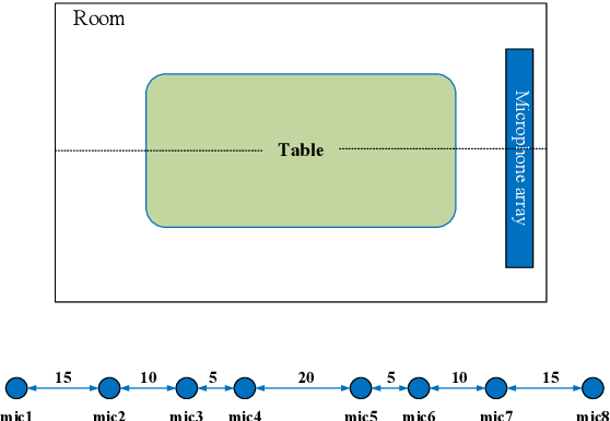 Figure 3 for Multi-channel Speech Enhancement with 2-D Convolutional Time-frequency Domain Features and a Pre-trained Acoustic Model