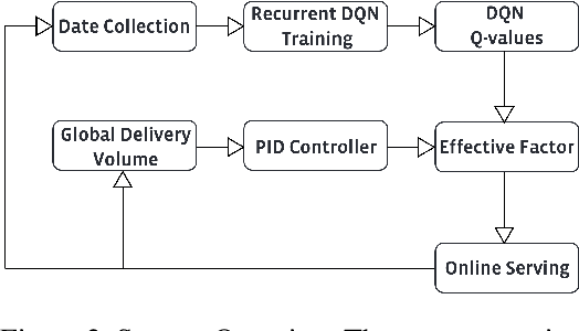 Figure 3 for Reinforcement Learning-based Product Delivery Frequency Control