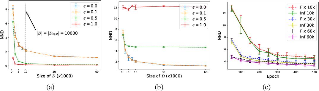 Figure 3 for Toward a Generalization Metric for Deep Generative Models
