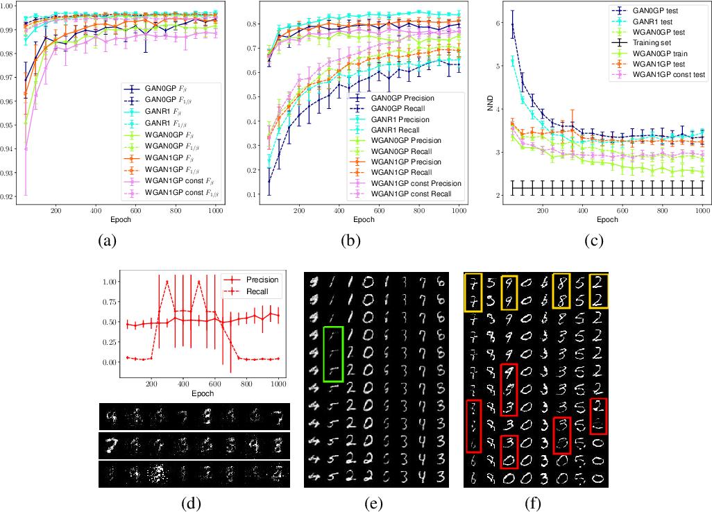 Figure 4 for Toward a Generalization Metric for Deep Generative Models
