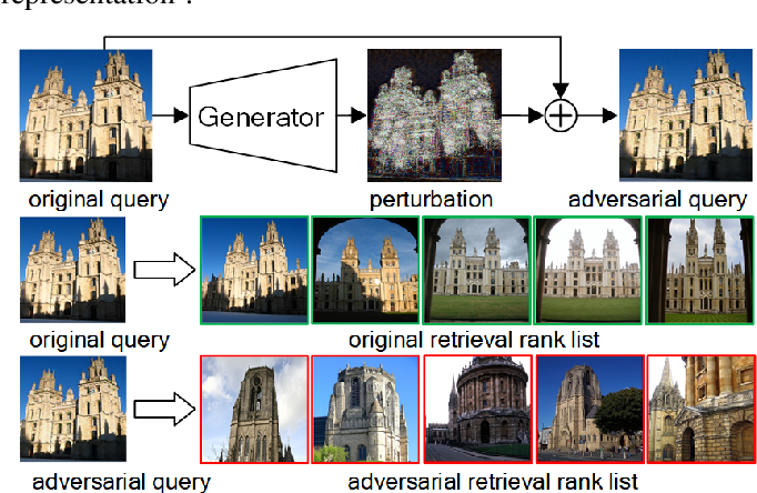 Figure 1 for Unsupervised Adversarial Attacks on Deep Feature-based Retrieval with GAN