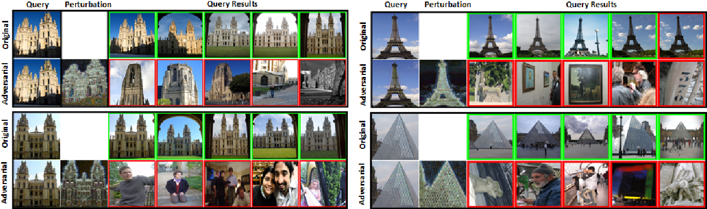 Figure 3 for Unsupervised Adversarial Attacks on Deep Feature-based Retrieval with GAN