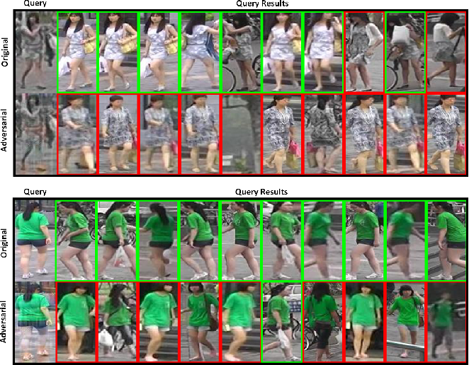Figure 4 for Unsupervised Adversarial Attacks on Deep Feature-based Retrieval with GAN