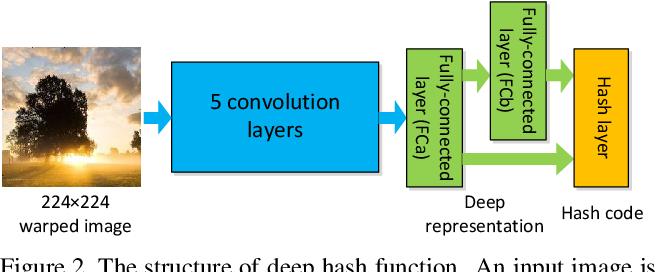 Figure 2 for Deep Semantic Ranking Based Hashing for Multi-Label Image Retrieval