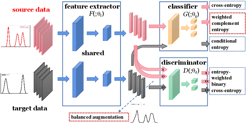 Figure 1 for A Balanced and Uncertainty-aware Approach for Partial Domain Adaptation