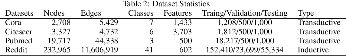 Figure 4 for DropEdge: Towards the Very Deep Graph Convolutional Networks for Node Classification