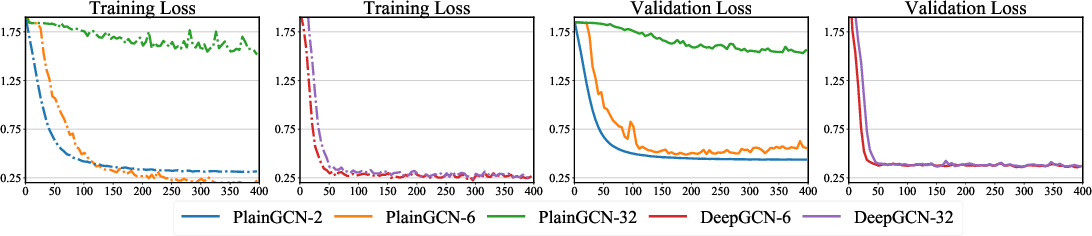 Figure 1 for DropEdge: Towards the Very Deep Graph Convolutional Networks for Node Classification