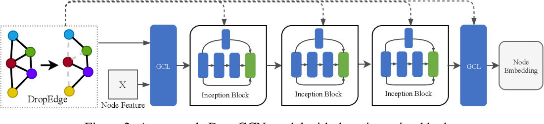 Figure 3 for DropEdge: Towards the Very Deep Graph Convolutional Networks for Node Classification