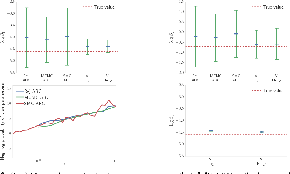 Figure 3 for Hierarchical Implicit Models and Likelihood-Free Variational Inference