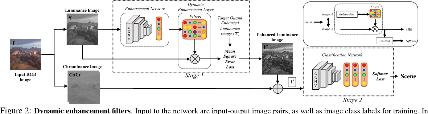 Figure 3 for Classification Driven Dynamic Image Enhancement