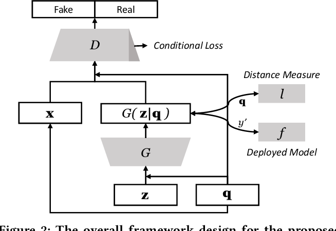 Figure 3 for Model-Based Counterfactual Synthesizer for Interpretation
