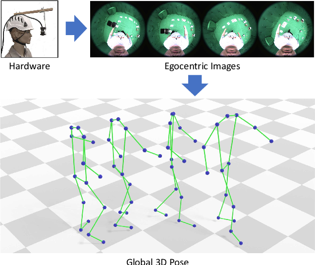 Figure 1 for Estimating Egocentric 3D Human Pose in Global Space