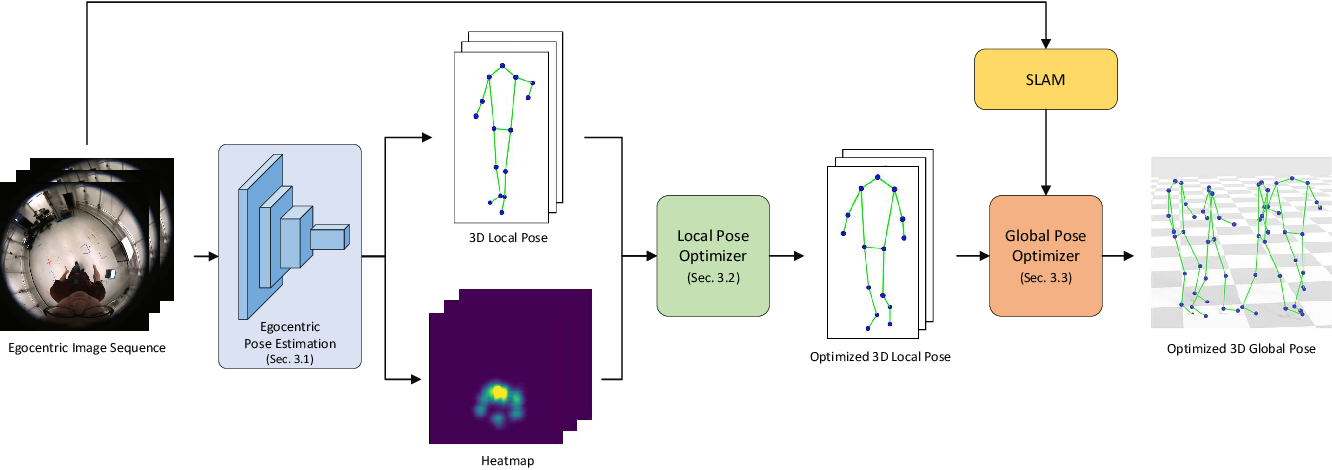 Figure 3 for Estimating Egocentric 3D Human Pose in Global Space