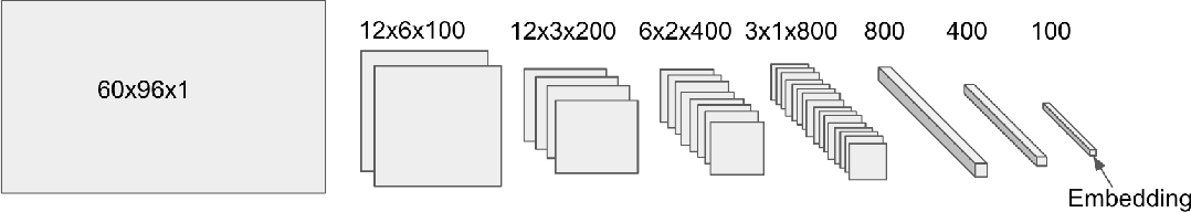 Figure 2 for Learning and Evaluating Musical Features with Deep Autoencoders