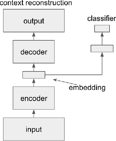 Figure 3 for Learning and Evaluating Musical Features with Deep Autoencoders