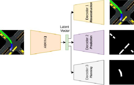 Figure 1 for Efficient Latent Representations using Multiple Tasks for Autonomous Driving