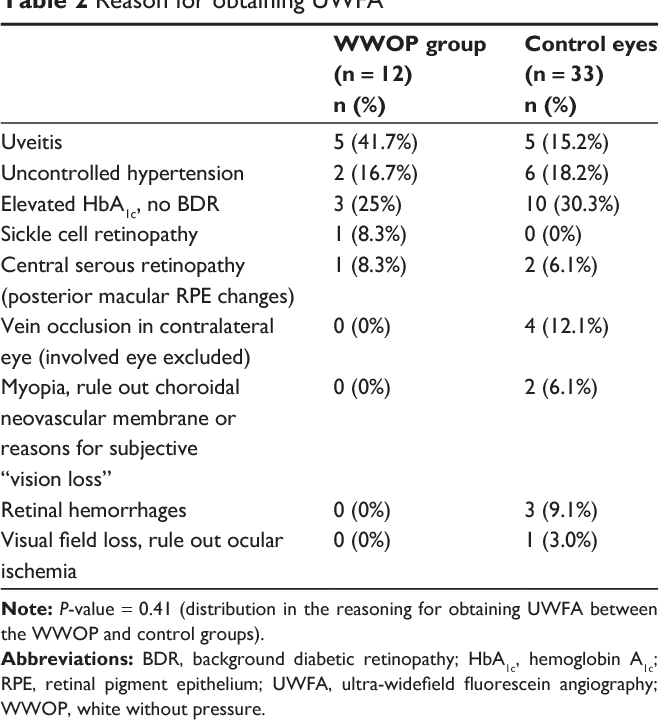 Table 2 From Ultra Widefield Fluorescein Angiography Of White