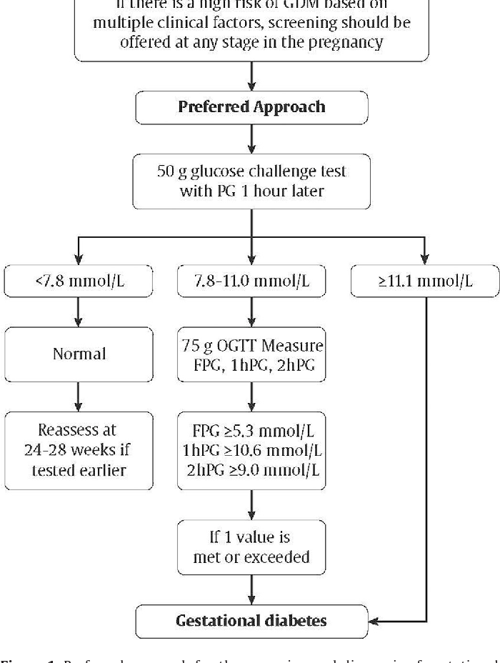 Figure 1 From Diabetes And Pregnancy Diabetes Canada Clinical