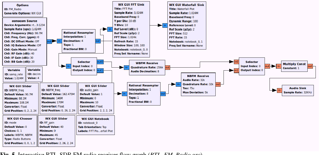 Figure 5 From Micro Cognitive Radio Network Testbed Micronet For Waves Diagram Showing Flow Of Interactive Rtl Sdr Fm Receiver Graph