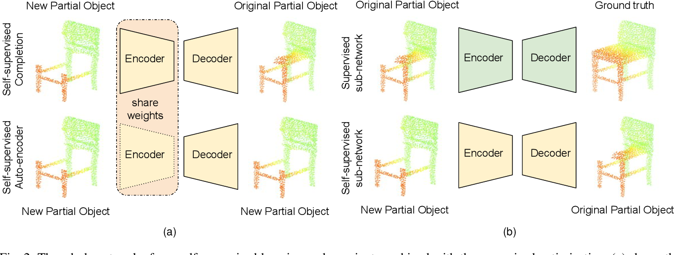Figure 3 for A Self-supervised Cascaded Refinement Network for Point Cloud Completion