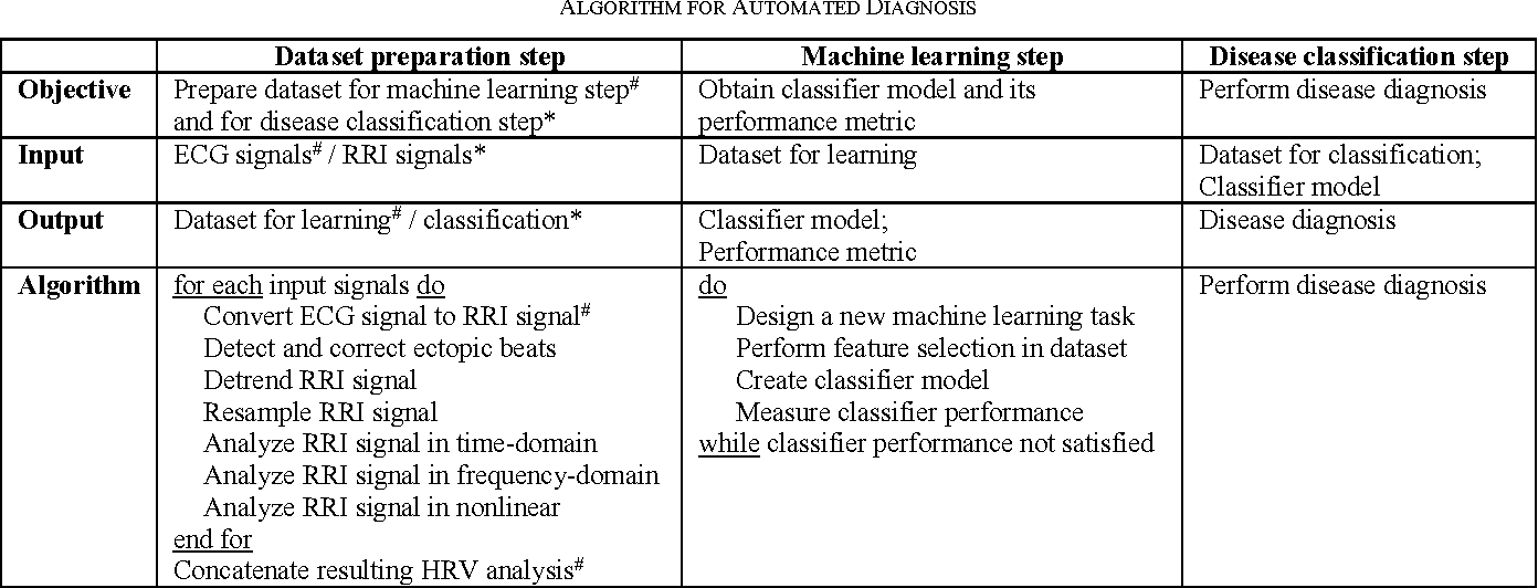Table I from Data preparation step for automated diagnosis based on