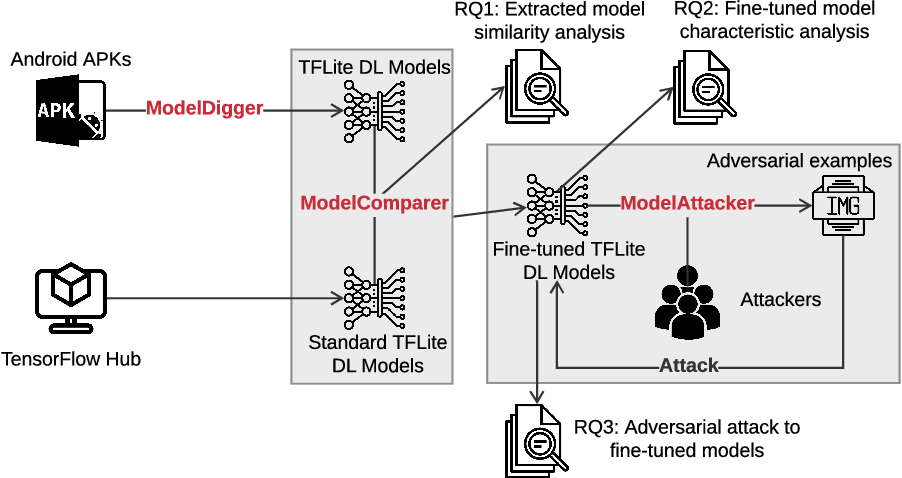 Figure 2 for Robustness of on-device Models: Adversarial Attack to Deep Learning Models on Android Apps