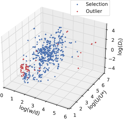 Figure 2 for A data-based comparative review and AI-driven symbolic model for longitudinal dispersion coefficient in natural streams