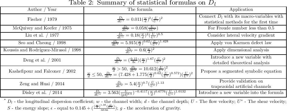Figure 3 for A data-based comparative review and AI-driven symbolic model for longitudinal dispersion coefficient in natural streams
