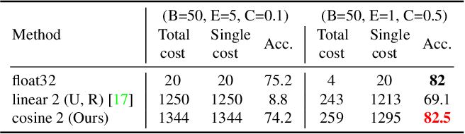 Figure 2 for CosSGD: Nonlinear Quantization for Communication-efficient Federated Learning