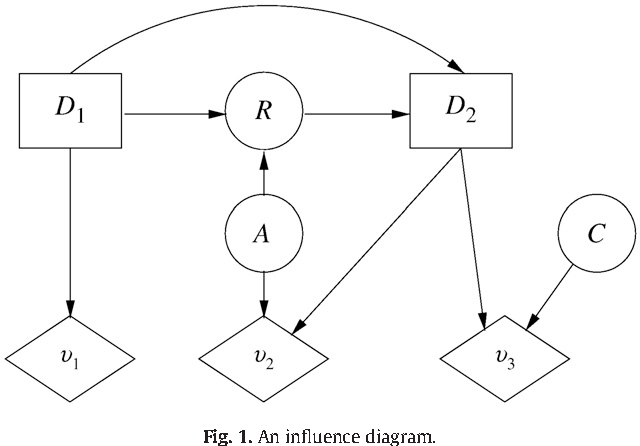 Modeling Challenges With Influence Diagrams Constructing