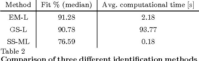 Figure 3 for Robust EM kernel-based methods for linear system identification