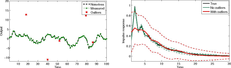 Figure 1 for Robust EM kernel-based methods for linear system identification