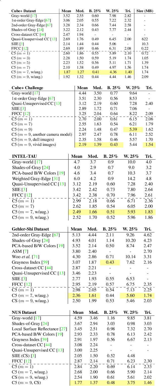 Figure 2 for Cross-Camera Convolutional Color Constancy