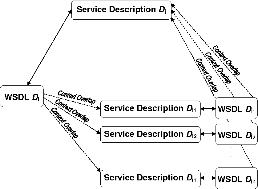 Circular context based semantic matching to identify web service figure 1 ccuart Images