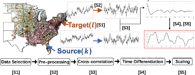 Figure 1 for A Dynamic Response Recovery Framework Using Ambient Synchrophasor Data