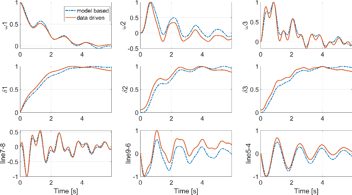 Figure 3 for A Dynamic Response Recovery Framework Using Ambient Synchrophasor Data