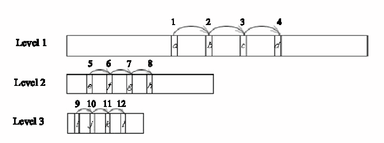 Figure 1 for Cascade hash tables: a series of multilevel double hashing schemes with O(1) worst case lookup time