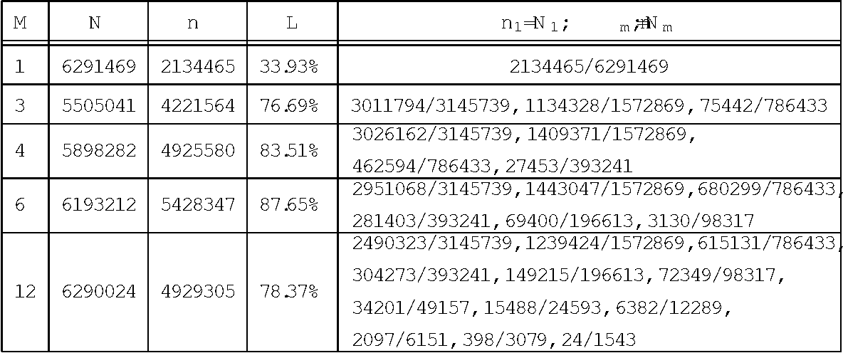 Figure 3 for Cascade hash tables: a series of multilevel double hashing schemes with O(1) worst case lookup time