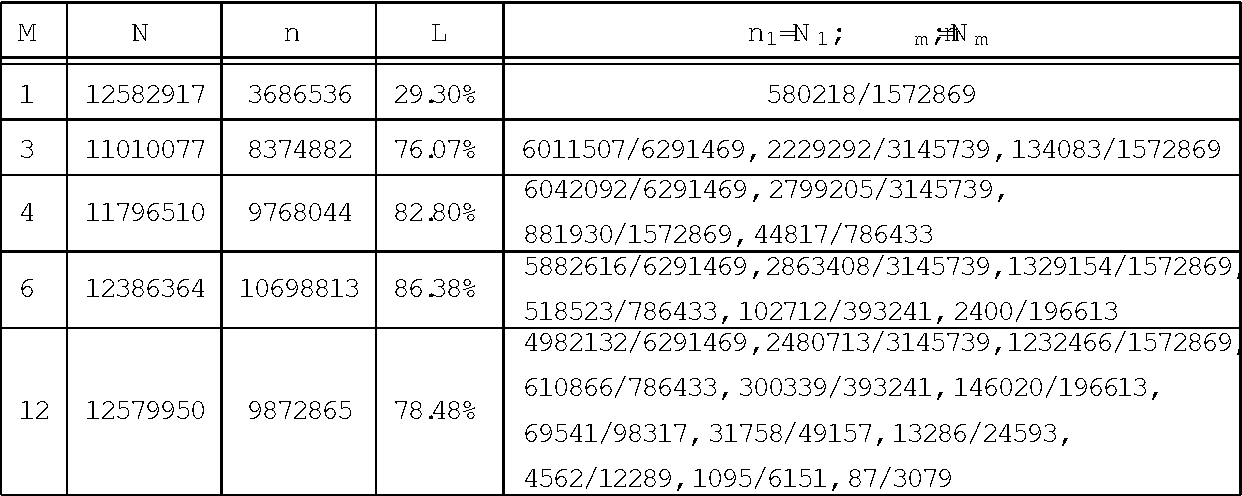 Figure 4 for Cascade hash tables: a series of multilevel double hashing schemes with O(1) worst case lookup time
