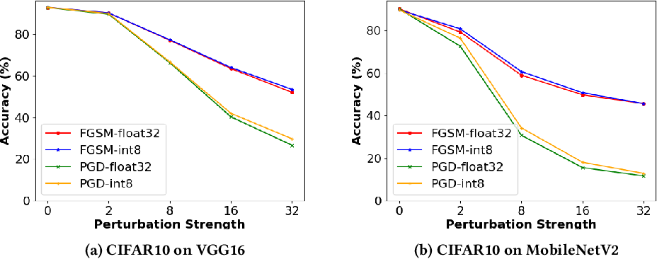 Figure 1 for Stochastic-Shield: A Probabilistic Approach Towards Training-Free Adversarial Defense in Quantized CNNs