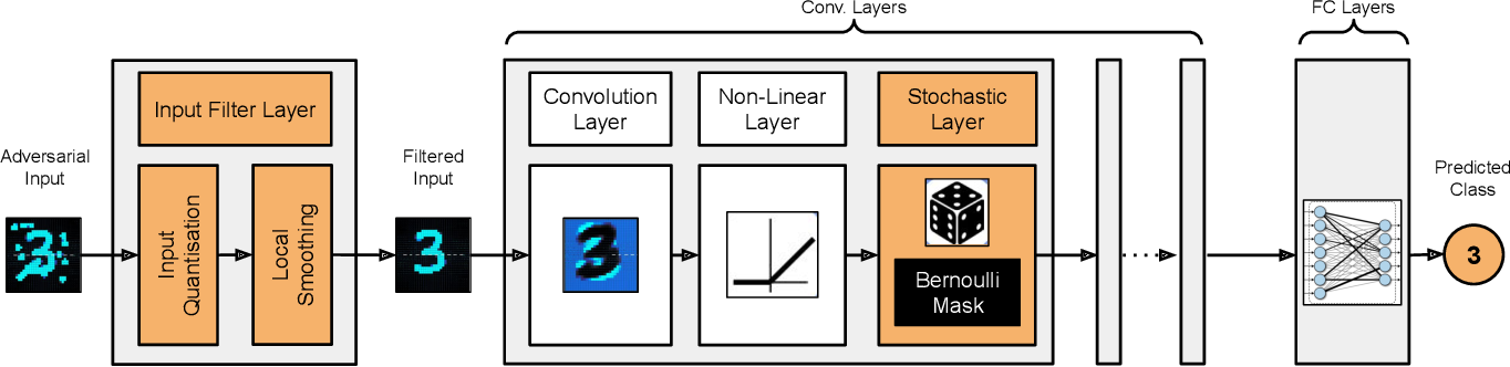 Figure 3 for Stochastic-Shield: A Probabilistic Approach Towards Training-Free Adversarial Defense in Quantized CNNs