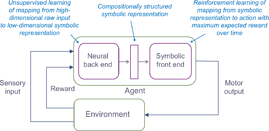 Figure 1 for Towards Deep Symbolic Reinforcement Learning