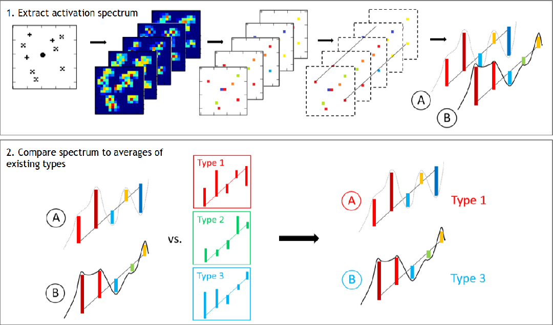 Figure 3 for Towards Deep Symbolic Reinforcement Learning