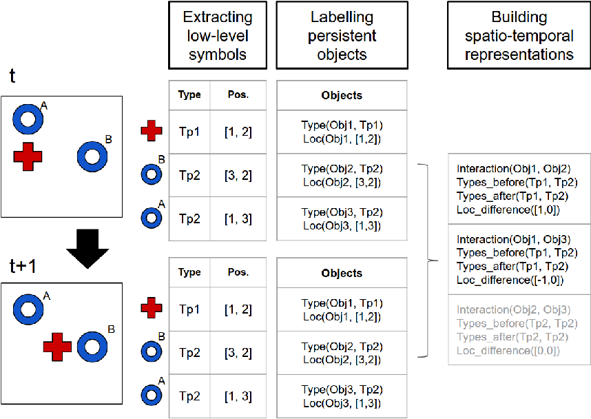 Figure 4 for Towards Deep Symbolic Reinforcement Learning