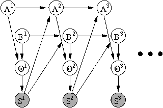 Figure 3: DBN model to learn a beta distribution.